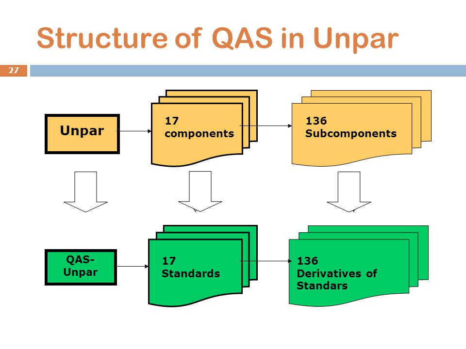 Unpar 17 components 136 Subcomponents QAS- Unpar 17 Standards 136 Derivatives of Standars Structure of QAS in Unpar 27