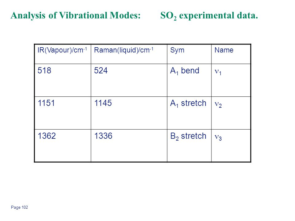 Page 102 Analysis of Vibrational Modes: SO 2 experimental data. IR(Vapour)/cm -1 Raman(liquid)/cm -1 SymName 518524A 1 bend 1 11511145A 1 stretch 2 13