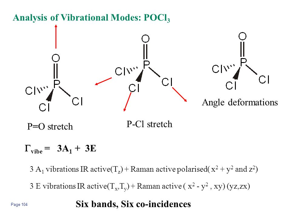 Page 104 Analysis of Vibrational Modes: POCl 3 P=O stretch P-Cl stretch Angle deformations  vibe = 3A 1 + 3E 3 A 1 vibrations IR active(T z ) + Raman