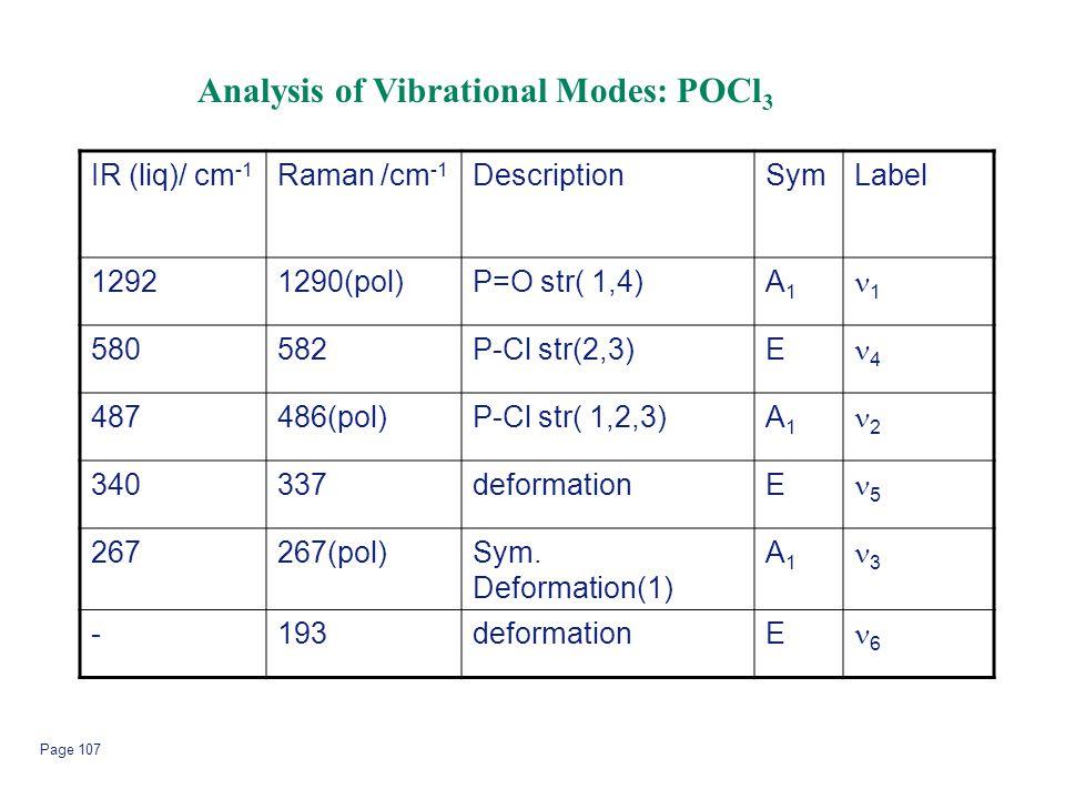 Page 107 IR (liq)/ cm -1 Raman /cm -1 DescriptionSymLabel 12921290(pol)P=O str( 1,4)A1A1 1 580582P-Cl str(2,3)E 4 487486(pol)P-Cl str( 1,2,3)A1A1 2 34
