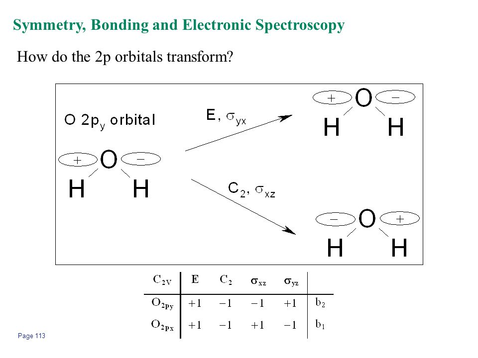 Page 113 Symmetry, Bonding and Electronic Spectroscopy How do the 2p orbitals transform?