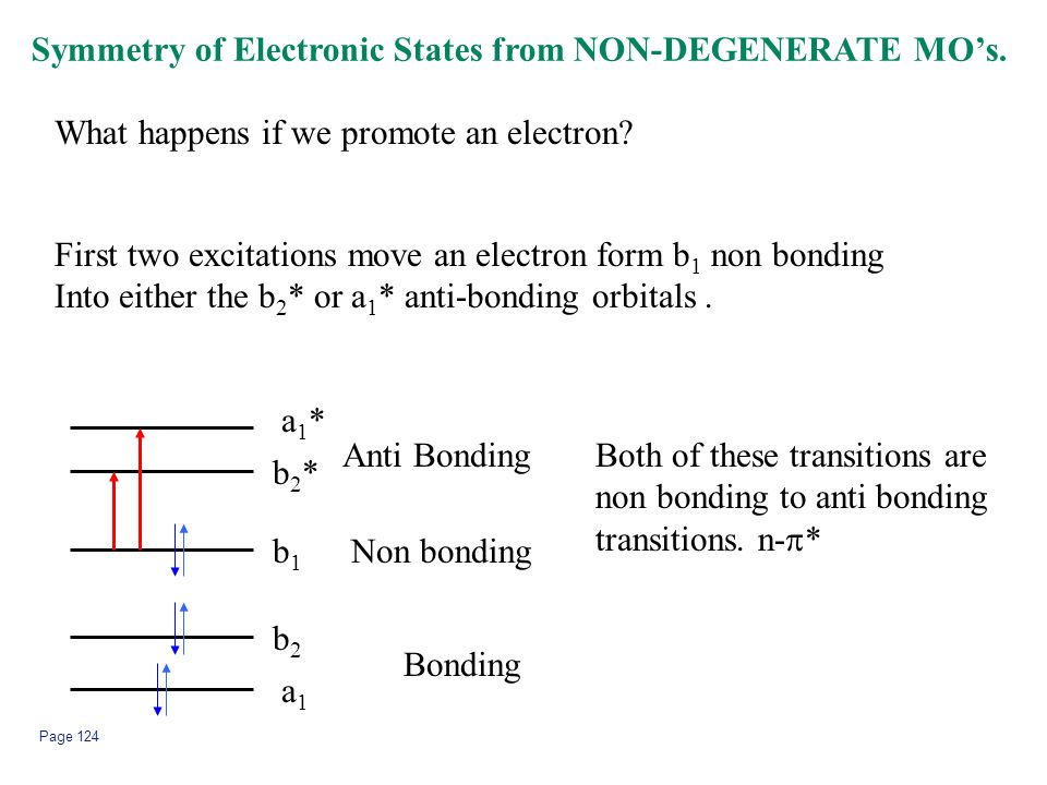 Page 124 Symmetry of Electronic States from NON-DEGENERATE MO's. What happens if we promote an electron? a1a1 b1b1 b2b2 b2*b2* a1*a1* Bonding Non bond