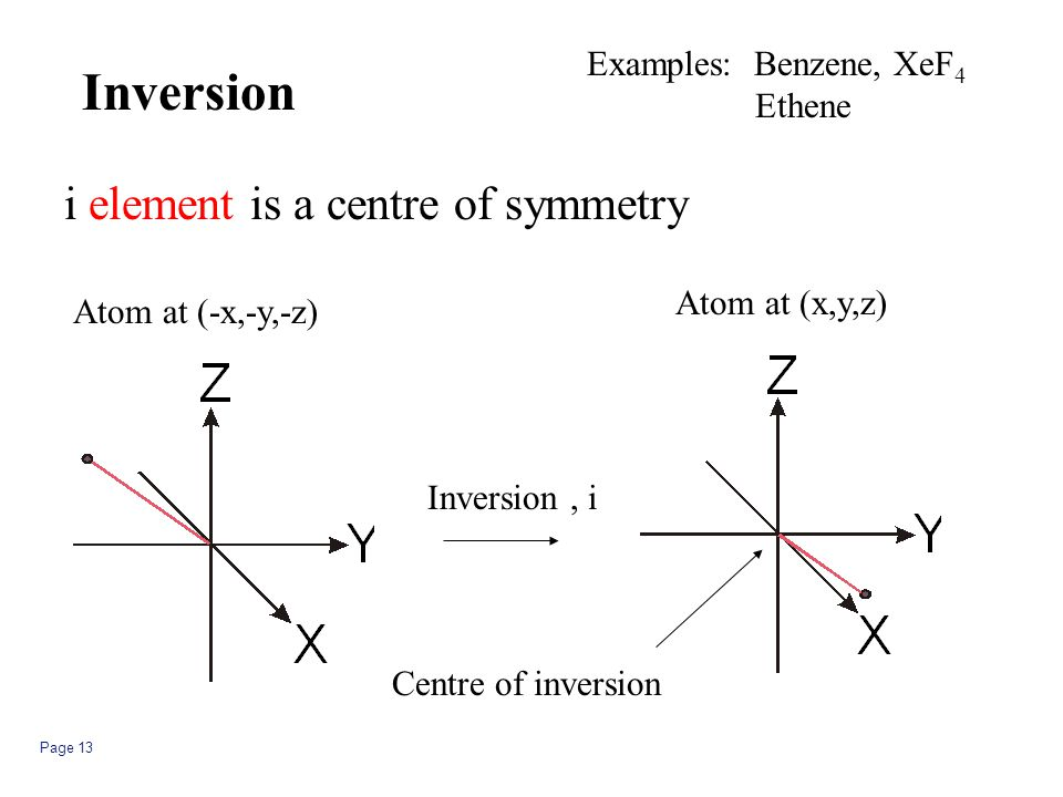 Page 13 Atom at (-x,-y,-z) Atom at (x,y,z) Inversion, i Centre of inversion i element is a centre of symmetry Inversion Examples: Benzene, XeF 4 Ethen