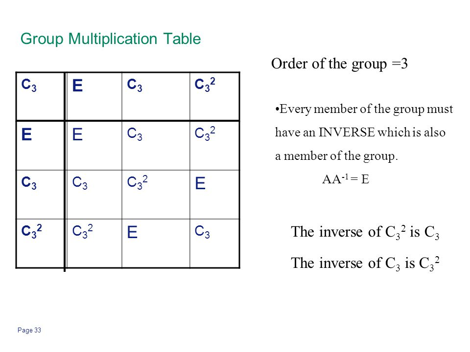 Page 33 Group Multiplication Table C3C3 E C3C3 C32C32 EE C3C3 C32C32 C3C3 C3C3 C32C32 E C32C32 C32C32 E C3C3 Order of the group =3 Every member of the