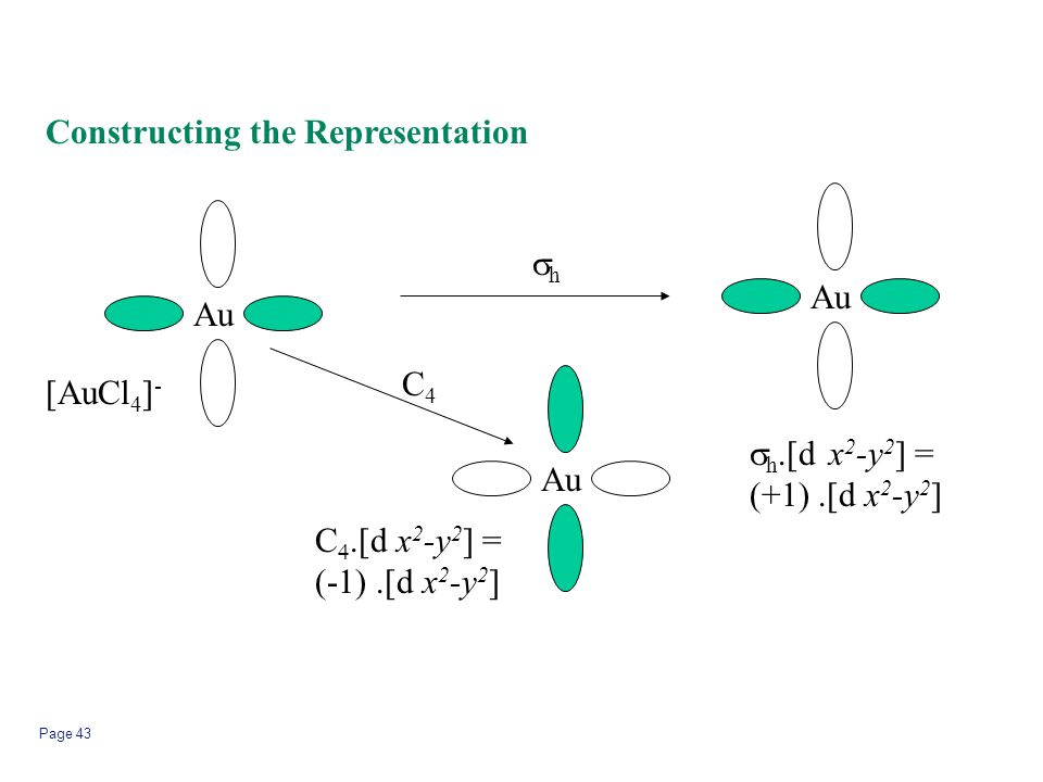 Page 43 Constructing the Representation Au hh  h.[d x 2 -y 2 ] = (+1).[d x 2 -y 2 ] C .[d x 2 -y 2 ] = (-1).[d x 2 -y 2 ] C4C4 [AuCl 4 ] -