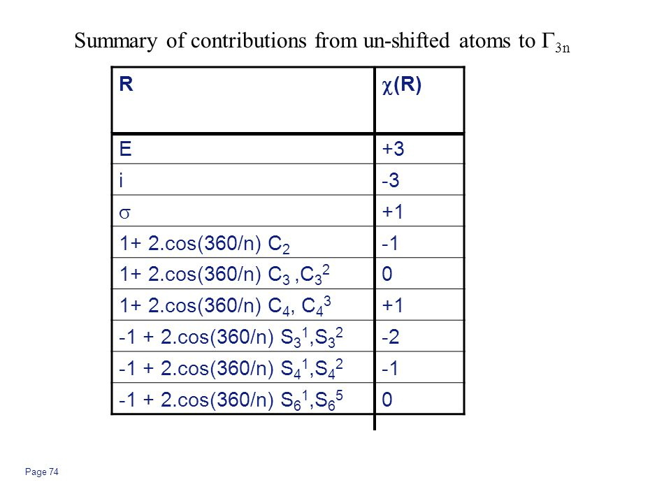 Page 74 Summary of contributions from un-shifted atoms to  3n R  (R) E+3 i-3  +1 1+ 2.cos(360/n) C 2 1+ 2.cos(360/n) C 3,C 3 2 0 1+ 2.cos(360/n) C