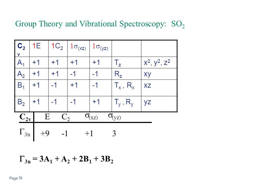 Page 78 C2vC2v 1E1E1C21C2  (xz)  (yz) A1A1 +1 TzTz x 2, y 2, z 2 A2A2 +1 RzRz xy B1B1 +1+1T x, R x xz B2B2 +1 +1T y, R y yz C 2v  3n EC2C2  (xz)