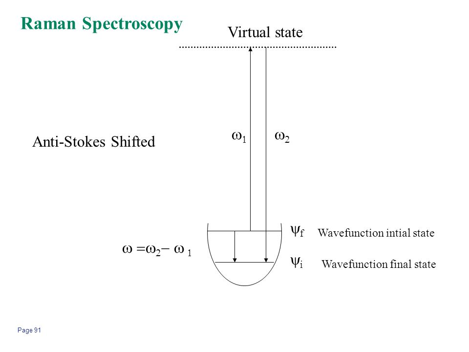 Page 91 ff ii Wavefunction intial state Wavefunction final state       Virtual state Raman Spectroscopy Anti-Stokes Shifted