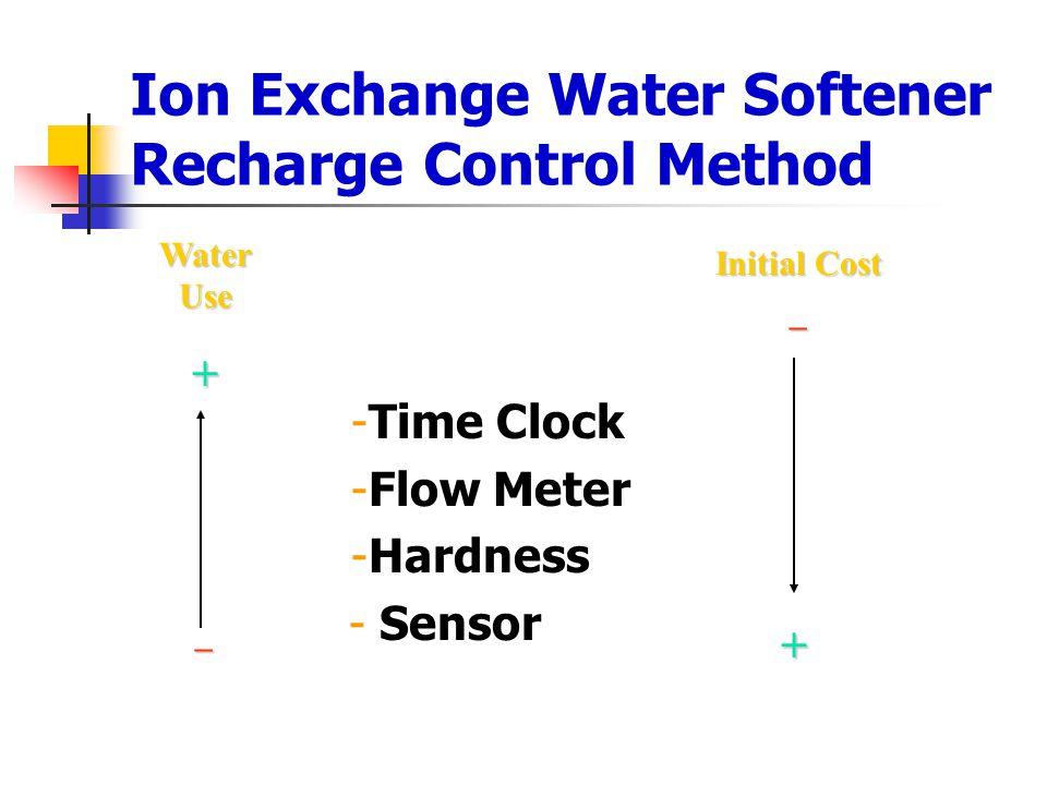 Ion Exchange Water Softener Recharge Control Method -Time Clock -Flow Meter -Hardness - Sensor Water Use +  Initial Cost  +