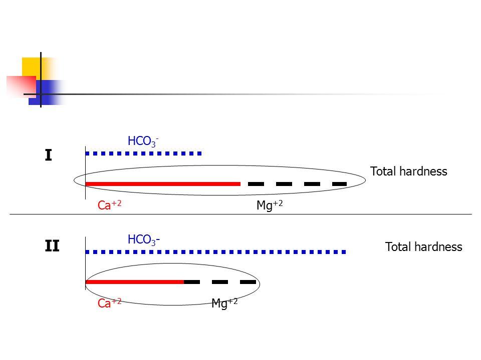 HCO 3 - Ca +2 Mg +2 HCO 3 - Ca +2 Mg +2 Total hardness II I
