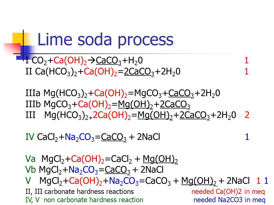 Lime soda process I CO 2 +Ca(OH) 2  CaCO 3 +H 2 0 1 II Ca(HCO 3 ) 2 +Ca(OH) 2 =2CaCO 3 +2H 2 0 1 IIIa Mg(HCO 3 ) 2 +Ca(OH) 2 =MgCO 3 +CaCO 3 +2H 2 0 IIIb MgCO 3 +Ca(OH) 2 =Mg(OH) 2 +2CaCO 3 III Mg(HCO 3 ) 2+ 2Ca(OH) 2 =Mg(OH) 2 +2CaCO 3 +2H 2 0 2 IV CaCl 2 +Na 2 CO 3 =CaCO 3 + 2NaCl1 Va MgCl 2 +Ca(OH) 2 =CaCl 2 + Mg(OH) 2 Vb MgCl 2 +Na 2 CO 3 =CaCO 3 + 2NaCl V MgCl 2 +Ca(OH) 2 +Na 2 CO 3 =CaCO 3 + Mg(OH) 2 + 2NaCl 1 1 needed Ca(OH)2 in meq needed Na2CO3 in meq II, III carbonate hardness reactions IV, V non carbonate hardness reaction
