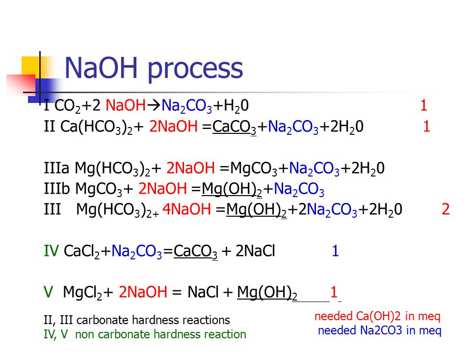 NaOH process I CO 2 +2 NaOH  Na 2 CO 3 +H 2 0 1 II Ca(HCO 3 ) 2 + 2NaOH =CaCO 3 +Na 2 CO 3 +2H 2 0 1 IIIa Mg(HCO 3 ) 2 + 2NaOH =MgCO 3 +Na 2 CO 3 +2H 2 0 IIIb MgCO 3 + 2NaOH =Mg(OH) 2 +Na 2 CO 3 III Mg(HCO 3 ) 2+ 4NaOH =Mg(OH) 2 +2Na 2 CO 3 +2H 2 0 2 IV CaCl 2 +Na 2 CO 3 =CaCO 3 + 2NaCl 1 V MgCl 2 + 2NaOH = NaCl + Mg(OH) 2 1 needed Ca(OH)2 in meq needed Na2CO3 in meq II, III carbonate hardness reactions IV, V non carbonate hardness reaction
