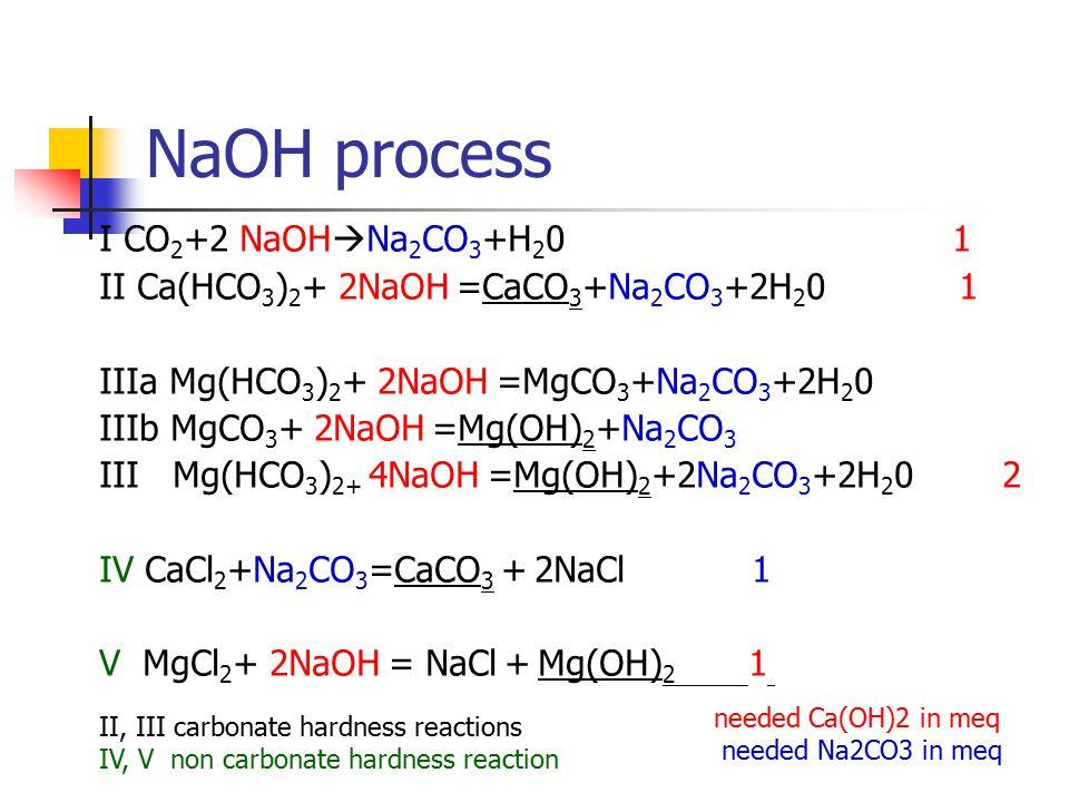 NaOH process I CO 2 +2 NaOH  Na 2 CO 3 +H 2 0 1 II Ca(HCO 3 ) 2 + 2NaOH =CaCO 3 +Na 2 CO 3 +2H 2 0 1 IIIa Mg(HCO 3 ) 2 + 2NaOH =MgCO 3 +Na 2 CO 3 +2H