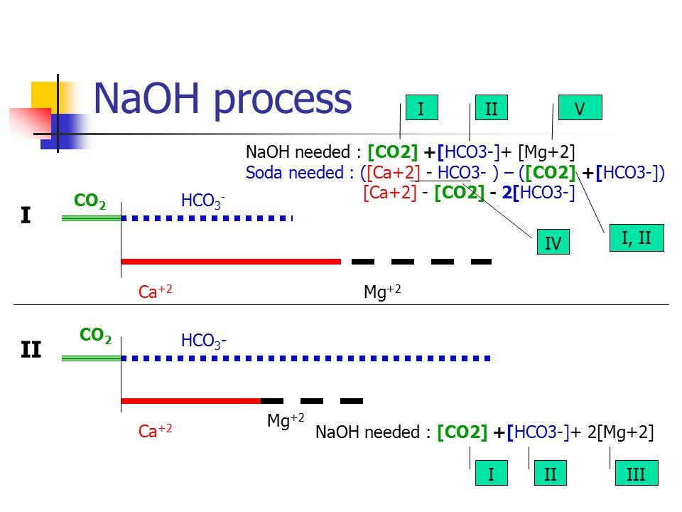 NaOH process HCO 3 - Ca +2 Mg +2 HCO 3 - Ca +2 Mg +2 NaOH needed : [CO2] +[HCO3-]+ [Mg+2] Soda needed : ([Ca+2] - HCO3- ) – ([CO2] +[HCO3-]) [Ca+2] -