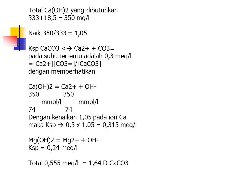 Total Ca(OH)2 yang dibutuhkan 333+18,5 = 350 mg/l Naik 350/333 = 1,05 Ksp CaCO3 <  Ca2+ + CO3= pada suhu tertentu adalah 0,3 meq/l =[Ca2+][CO3=]/[CaC