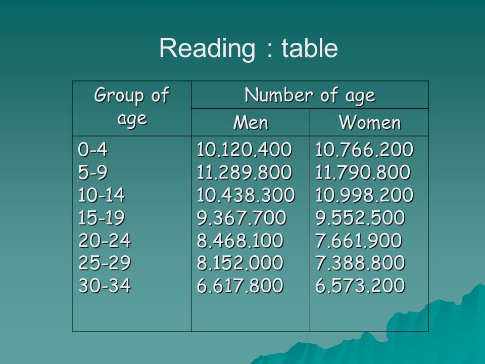 Reading : table Group of age Number of age MenWomen 0-45-910-1415-1920-2425-2930-3410.120.40011.289.80010.438.3009.367.7008.468.1008.152.0006.617.80010.766.20011.790.80010.998.2009.552.5007.661.9007.388.8006.573.200