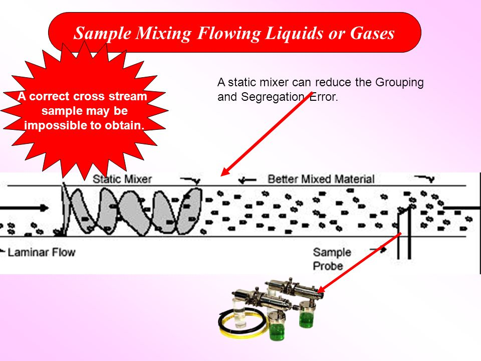 Sample Mixing Flowing Liquids or Gases A static mixer can reduce the Grouping and Segregation Error.