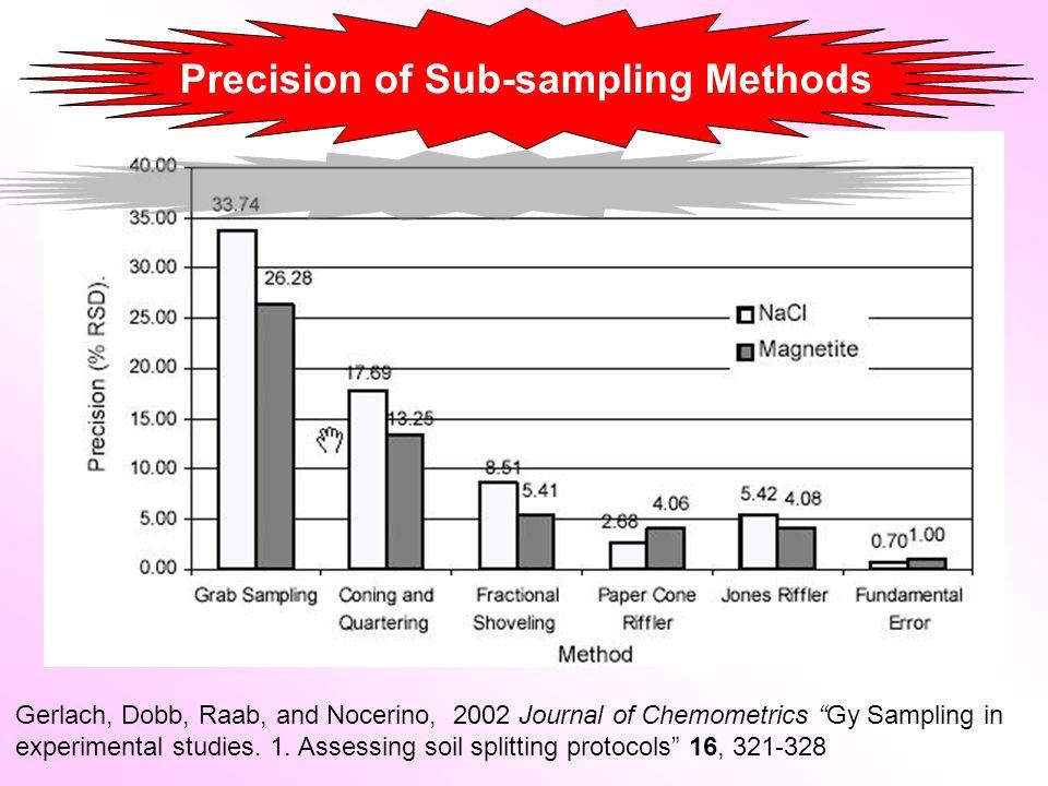 Precision of Sub-sampling Methods Gerlach, Dobb, Raab, and Nocerino, 2002 Journal of Chemometrics Gy Sampling in experimental studies.