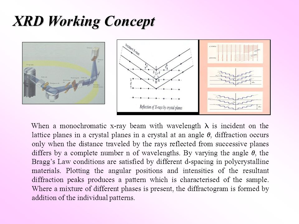 XRD Working Concept When a monochromatic x-ray beam with wavelength is incident on the lattice planes in a crystal planes in a crystal at an angle , diffraction occurs only when the distance traveled by the rays reflected from successive planes differs by a complete number n of wavelengths.