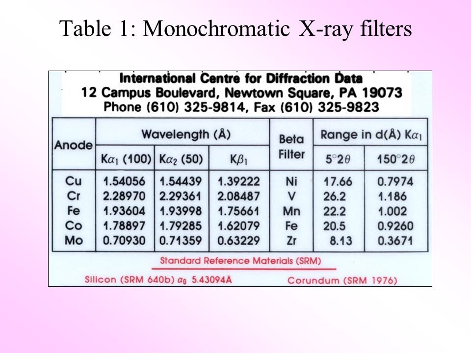 Table 1: Monochromatic X-ray filters