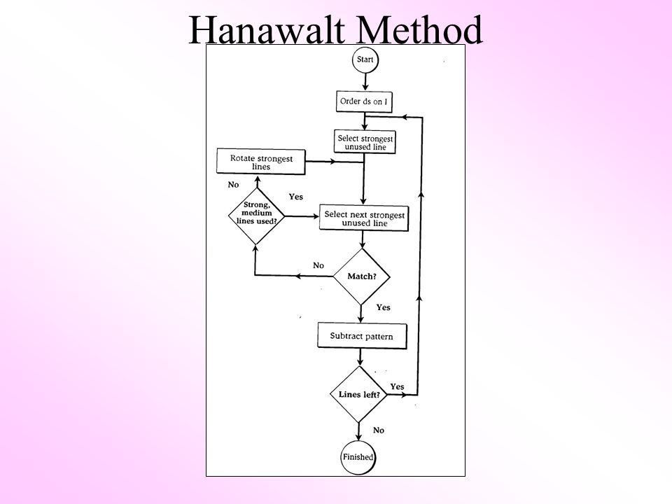 Hanawalt Method