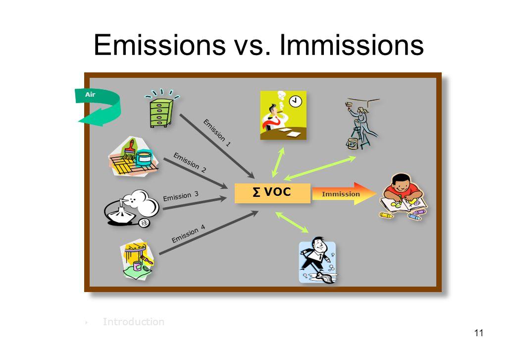 11 Emissions vs. Immissions ‣ Introduction ∑ VOC Emission 1 Immission Air Emission 2 Emission 4 Emission 3