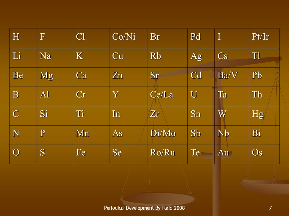 Periodical Development By Farid 20086 1234567 HLiBeBCNO FNaMgAlSiPS ClKCaCrTiMnFe Co, Ni CuZnYInAsSe