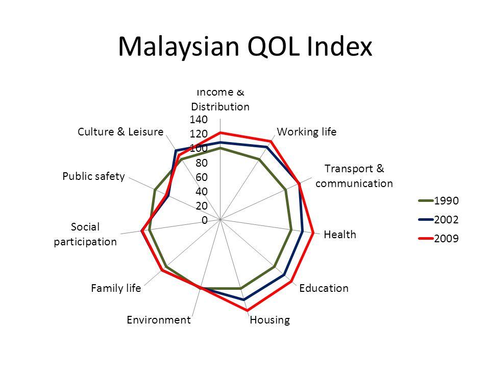 Malaysian QOL Index