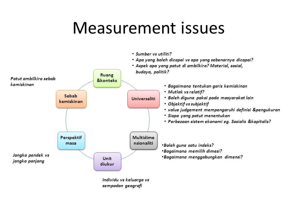 Measurement issues Ruang &konteks Universaliti Multidime nsionaliti Unit diukur Perspektif masa Sebab kemiskinan Sumber vs utiliti.