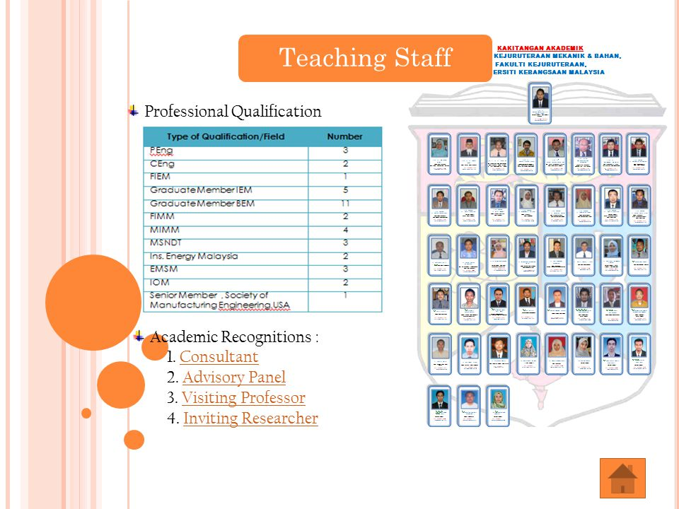 Teaching Staff Professional Qualification Academic Recognitions : 1.