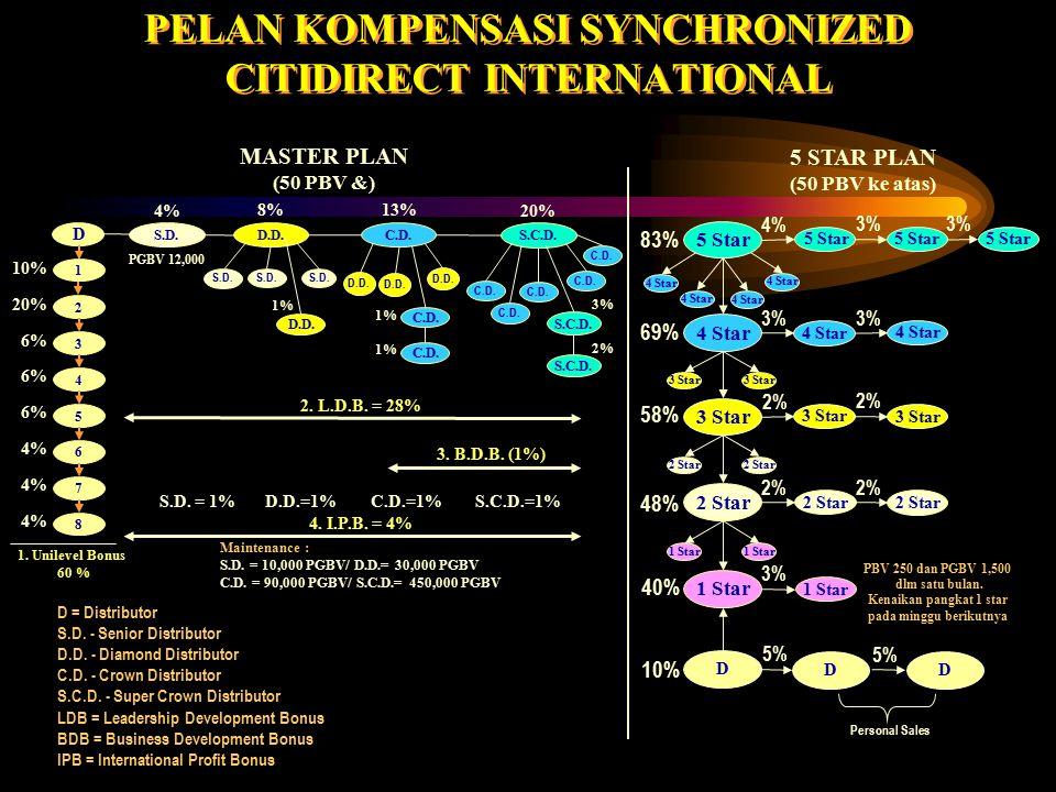 Plan kompensasi