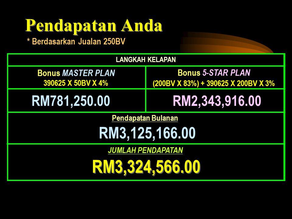 Jalan Kejayaan U AB C D E 9 Langkah RM3,000,000 * 250BV Daripada Jualan Peribadi