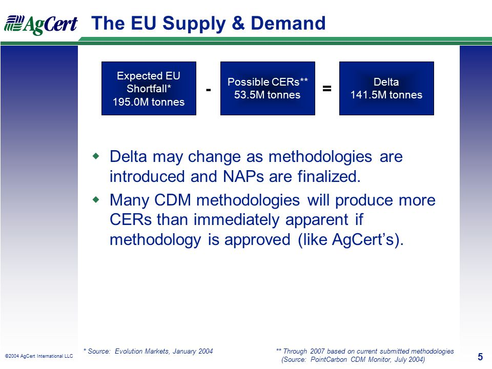 ©2003 AgCert International LLC, AgCert™ 5 5 ©2004 AgCert International LLC The EU Supply & Demand Expected EU Shortfall* 195.0M tonnes Possible CERs** 53.5M tonnes Delta 141.5M tonnes * Source: Evolution Markets, January 2004 -= ** Through 2007 based on current submitted methodologies (Source: PointCarbon CDM Monitor, July 2004)  Delta may change as methodologies are introduced and NAPs are finalized.