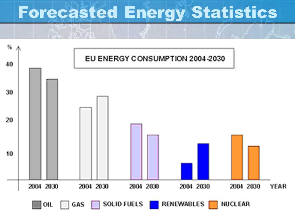 Forecasted Energy Statistics