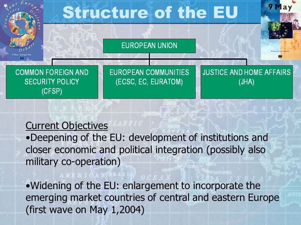 Structure of the EU Current Objectives Deepening of the EU: development of institutions and closer economic and political integration (possibly also military co-operation) Widening of the EU: enlargement to incorporate the emerging market countries of central and eastern Europe (first wave on May 1,2004)