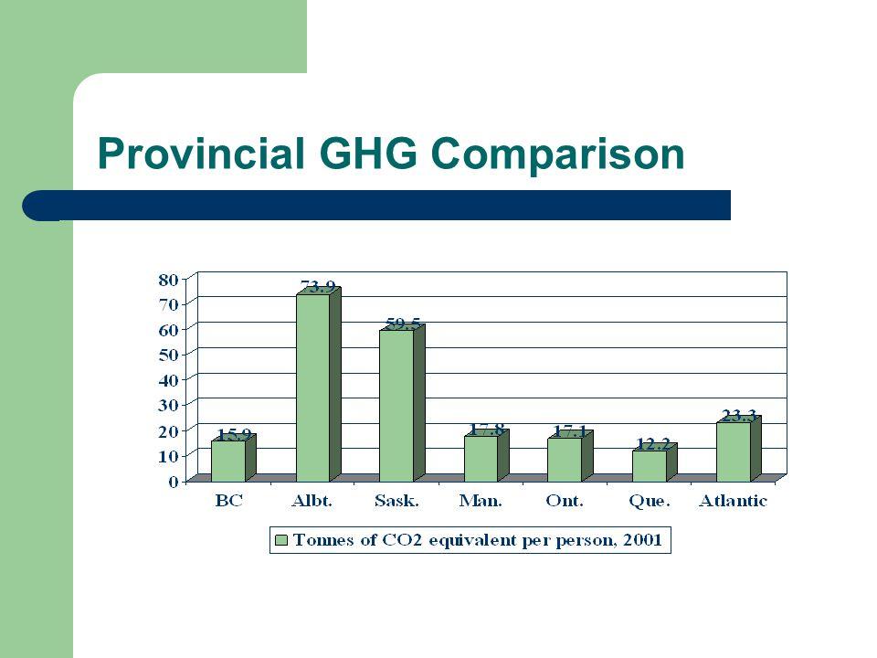 Provincial GHG Comparison