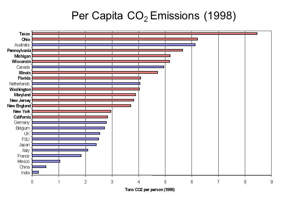 Per Capita CO 2 Emissions (1998)
