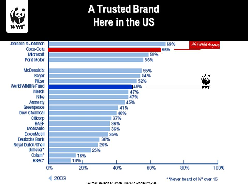 A Trusted Brand Here in the US *Source: Edelman Study on Trust and Credibility, 2003