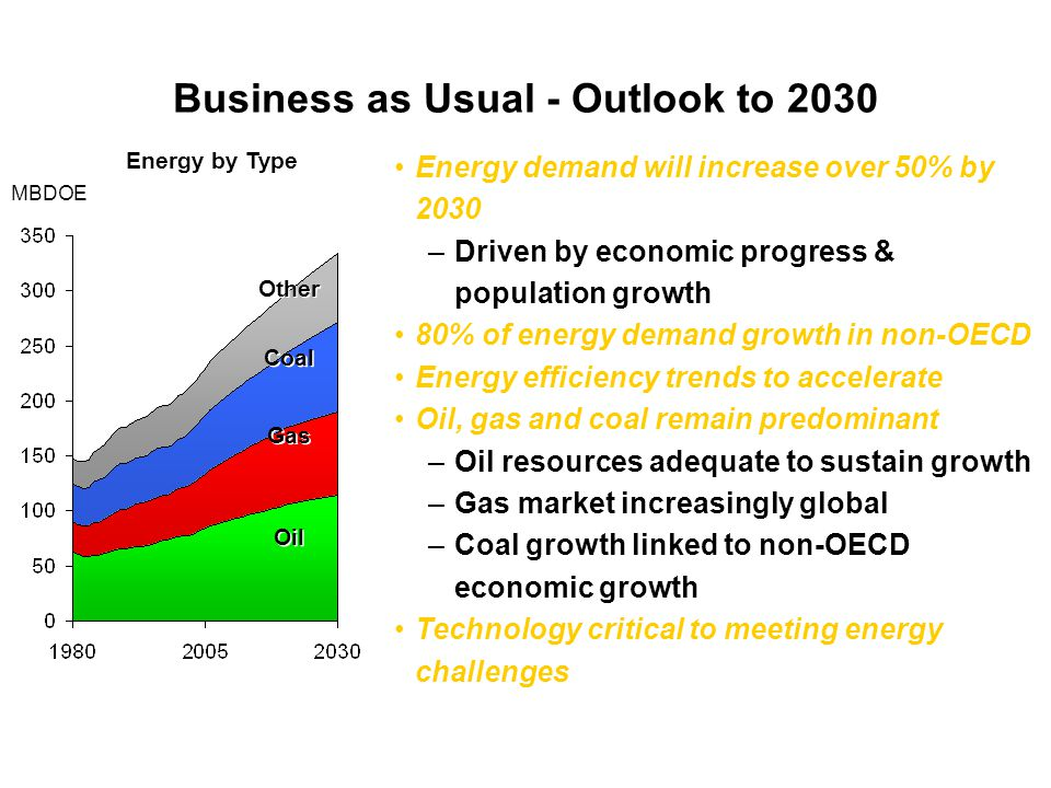 Business as Usual - Outlook to 2030 Oil Gas Coal Other Energy by Type MBDOE Energy demand will increase over 50% by 2030 –Driven by economic progress & population growth 80% of energy demand growth in non-OECD Energy efficiency trends to accelerate Oil, gas and coal remain predominant –Oil resources adequate to sustain growth –Gas market increasingly global –Coal growth linked to non-OECD economic growth Technology critical to meeting energy challenges