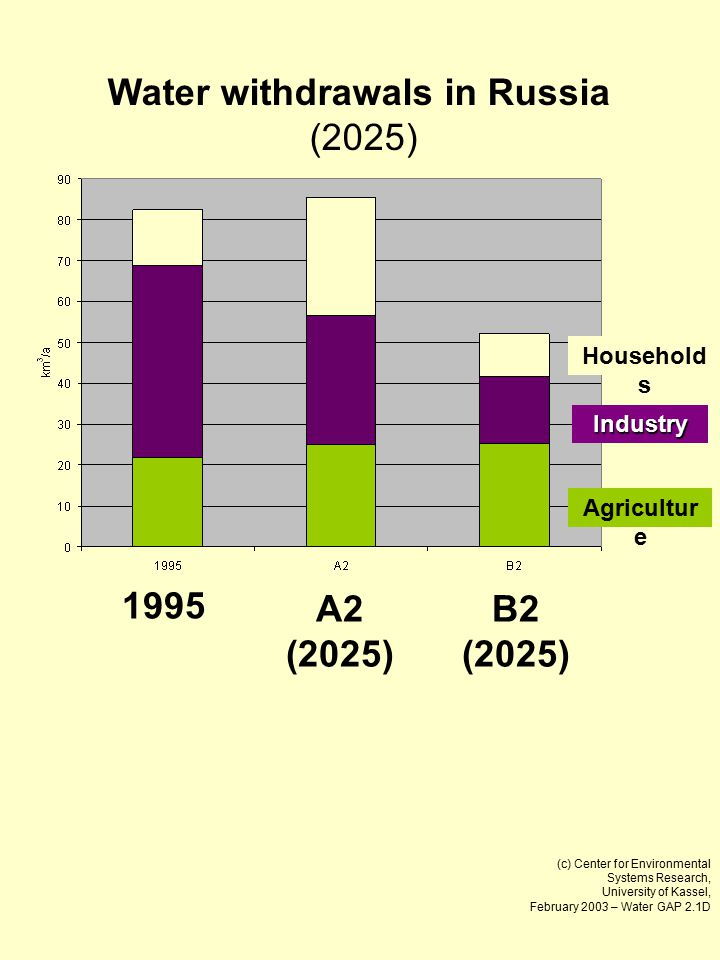 (c) Center for Environmental Systems Research, University of Kassel, February 2003 – Water GAP 2.1D Water withdrawals in Russia (2025) 1995 A2 (2025) B2 (2025) Household s Industry Agricultur e