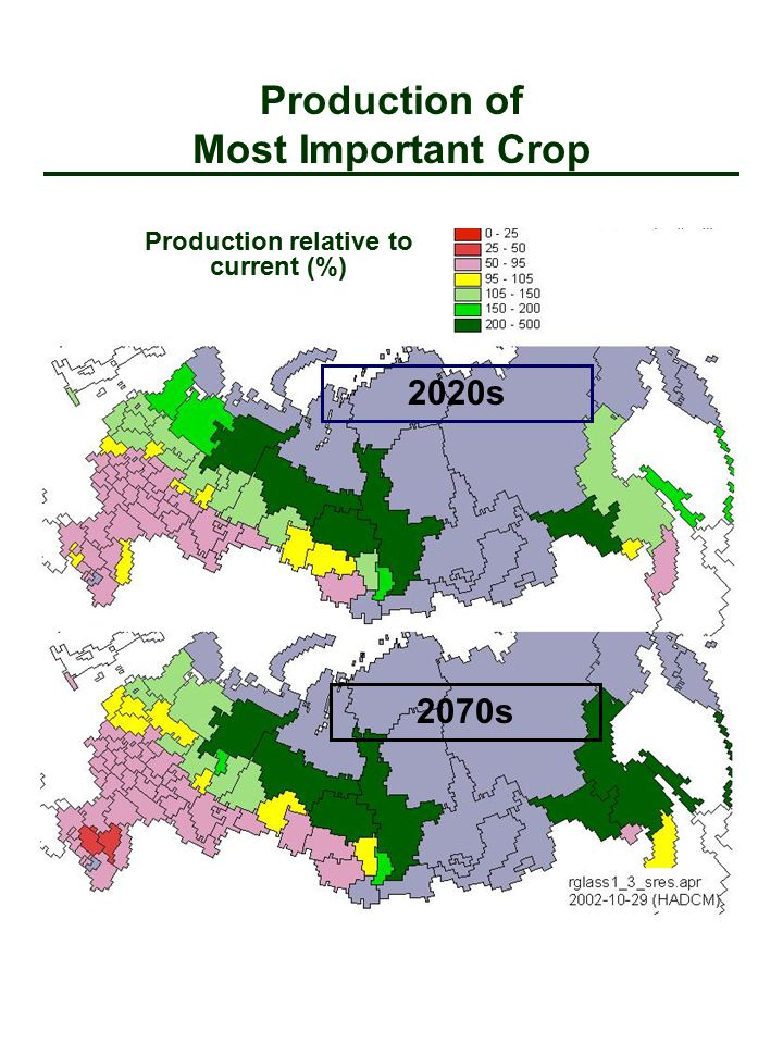 2020s 2070s Production relative to current (%) Production of Most Important Crop