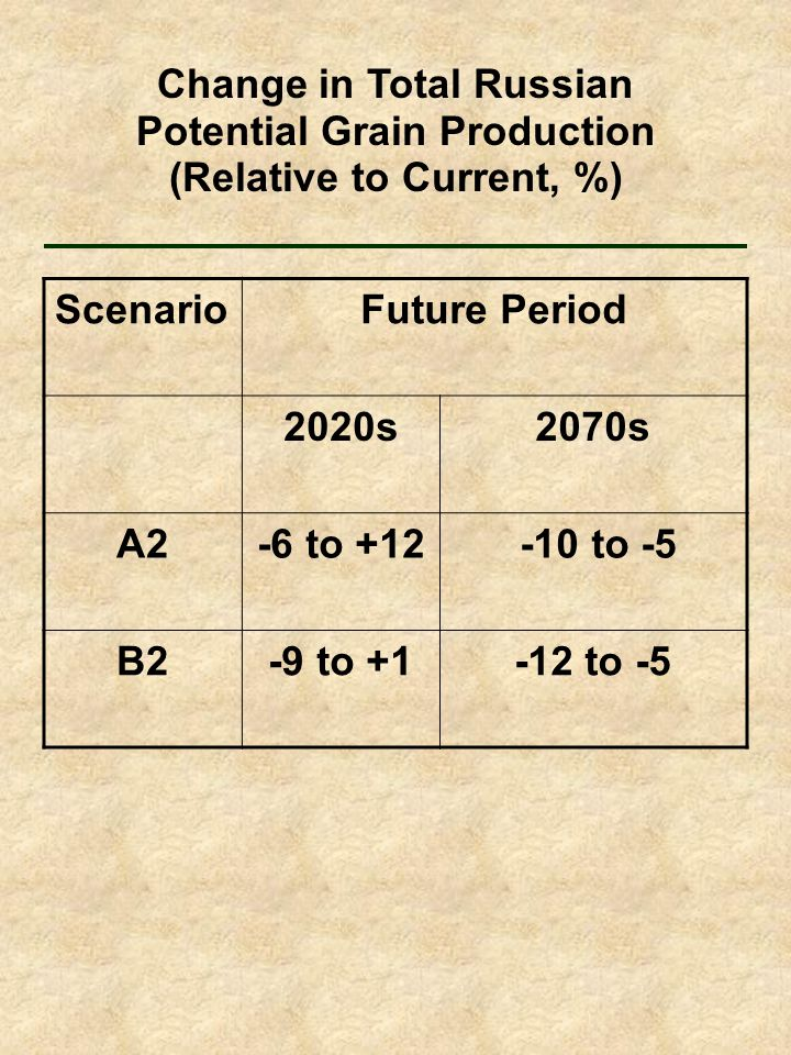 ScenarioFuture Period 2020s2070s A2-6 to +12 -10 to -5 B2-9 to +1-12 to -5 Change in Total Russian Potential Grain Production (Relative to Current, %)