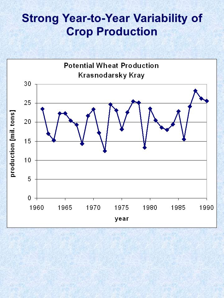 Strong Year-to-Year Variability of Crop Production