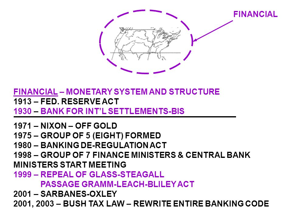 STEPS TO INTEGRATED WORLD FINANCIAL: 1913-1930, 1980, 1999, 2001, 2002, 2003