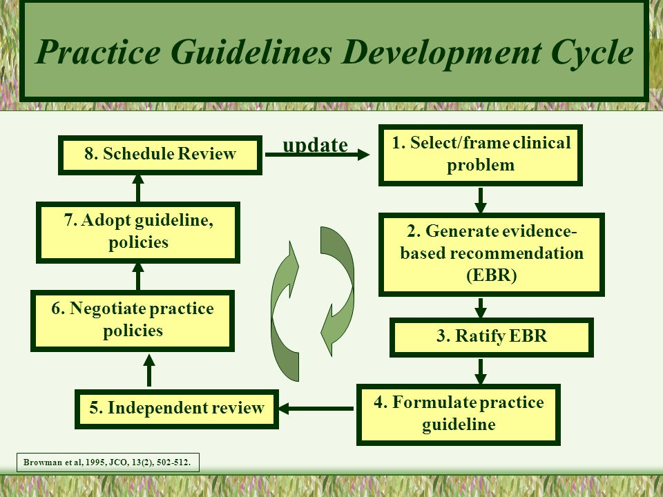 Practice Guidelines Development Cycle 8. Schedule Review 7. Adopt guideline, policies 6. Negotiate practice policies 5. Independent review 1. Select/f