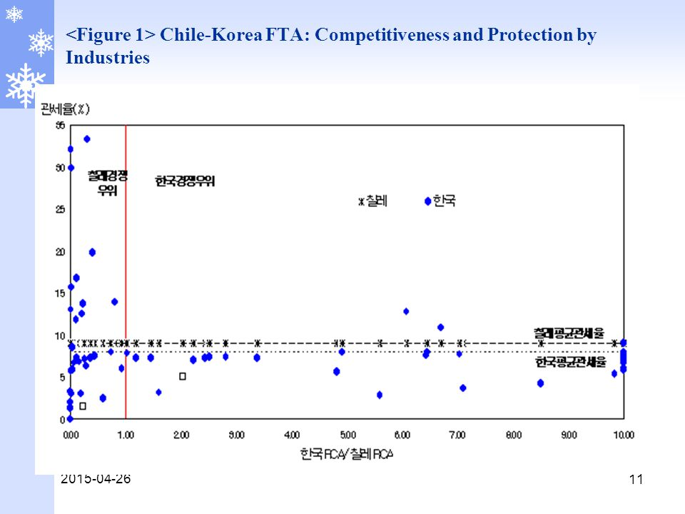 2015-04-26 11 Chile-Korea FTA: Competitiveness and Protection by Industries