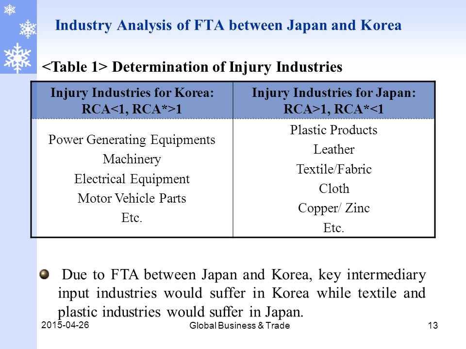 2015-04-26 Global Business & Trade 13 Industry Analysis of FTA between Japan and Korea Injury Industries for Korea: RCA 1 Injury Industries for Japan: RCA>1, RCA*<1 Power Generating Equipments Machinery Electrical Equipment Motor Vehicle Parts Etc.