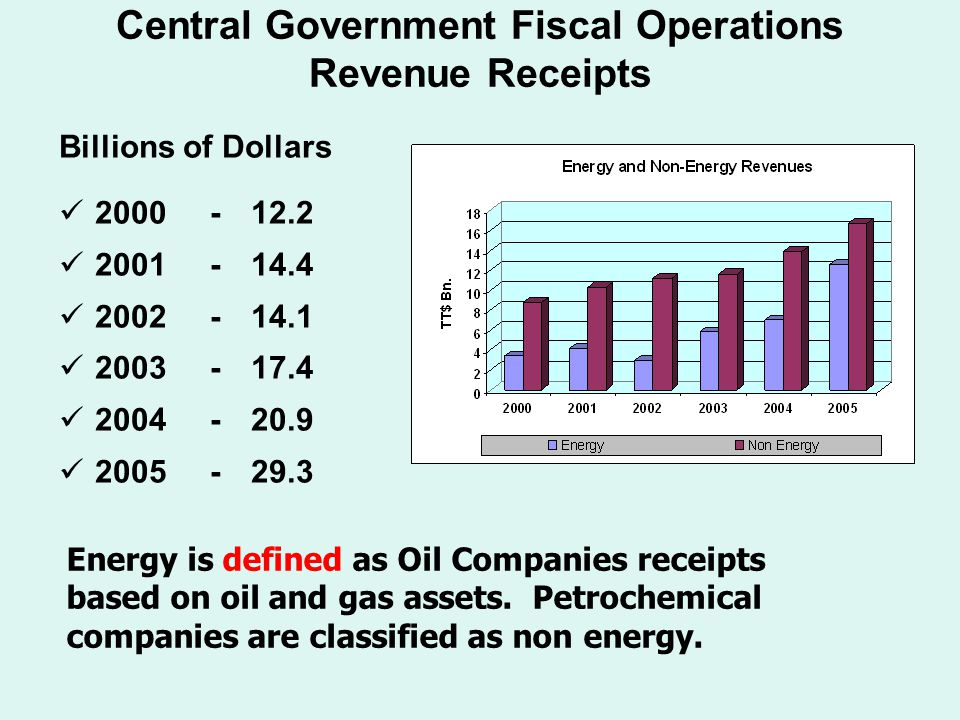 Central Government Fiscal Operations Allocated Expenditure Billions of Dollars 2000 -12.5 2001 -14.0 2002 -14.2 2003 -16.6 2004 -20.7 2005 -27.3 Note that savings in the RSF is included in Central Government Expenditure.