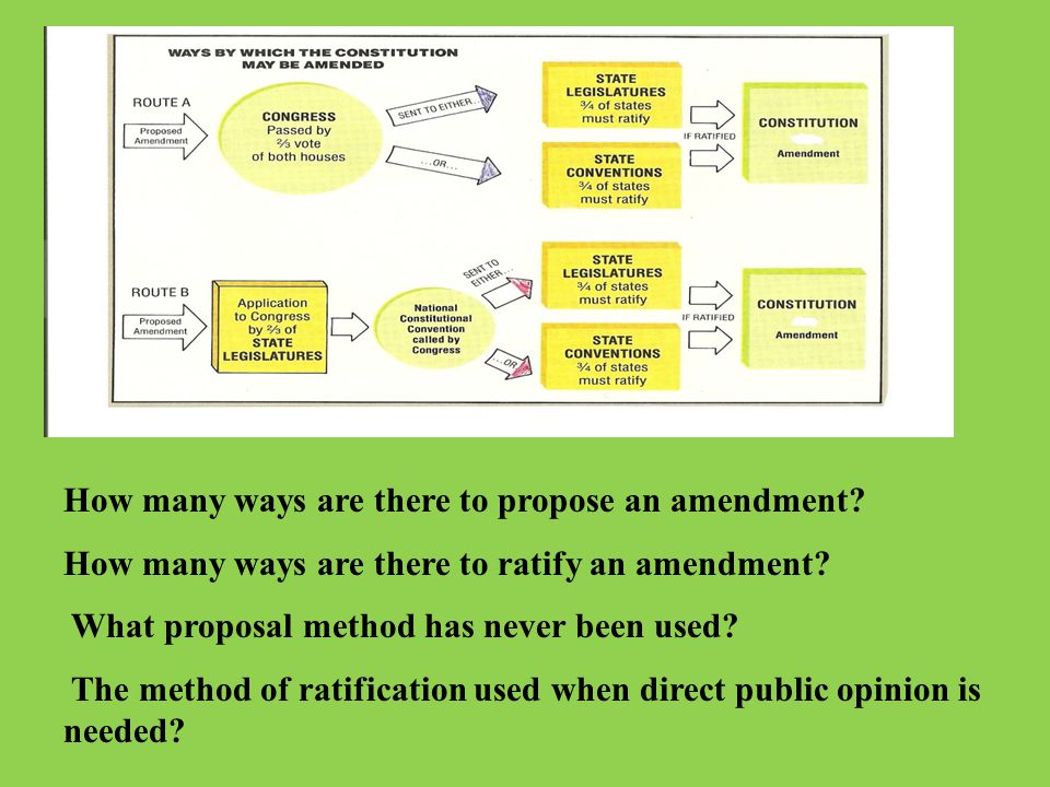 Changing the Constitution Formal –Amendments How Many? Informal