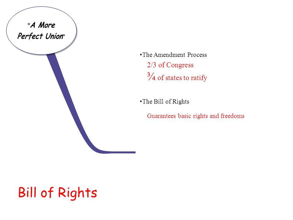 Bill of Rights The Amendment Process The Bill of Rights 2/3 of Congress ¾ of states to ratify Guarantees basic rights and freedoms